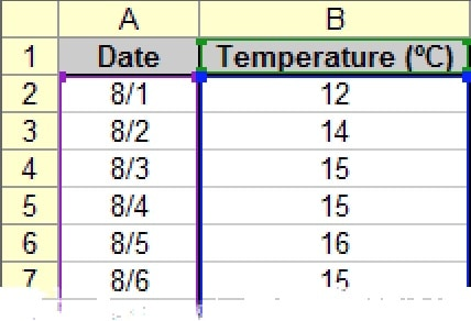 Time-Temperature Table